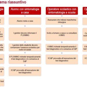 Protocollo Sicurezza Covid 19 - schema riassuntivo
